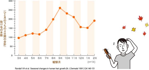 抜け毛の季節をグラフで説明