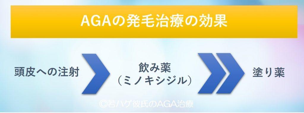 AGAの発毛治療の効果
