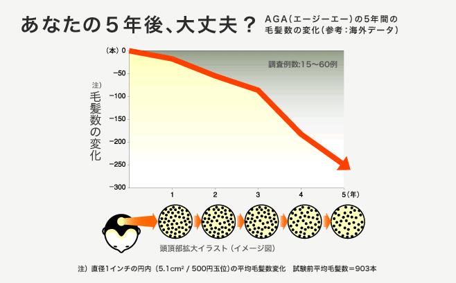 AGAの進行速度を示したグラフ
