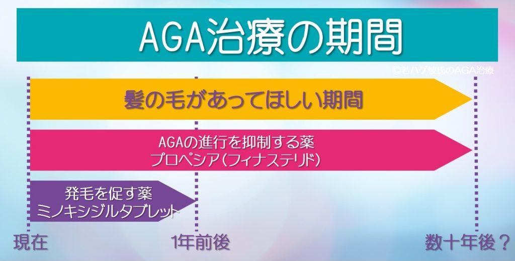 AGA治療の期間は、髪があってほしい期間ずっと
