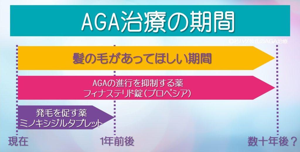 AGA治療の期間