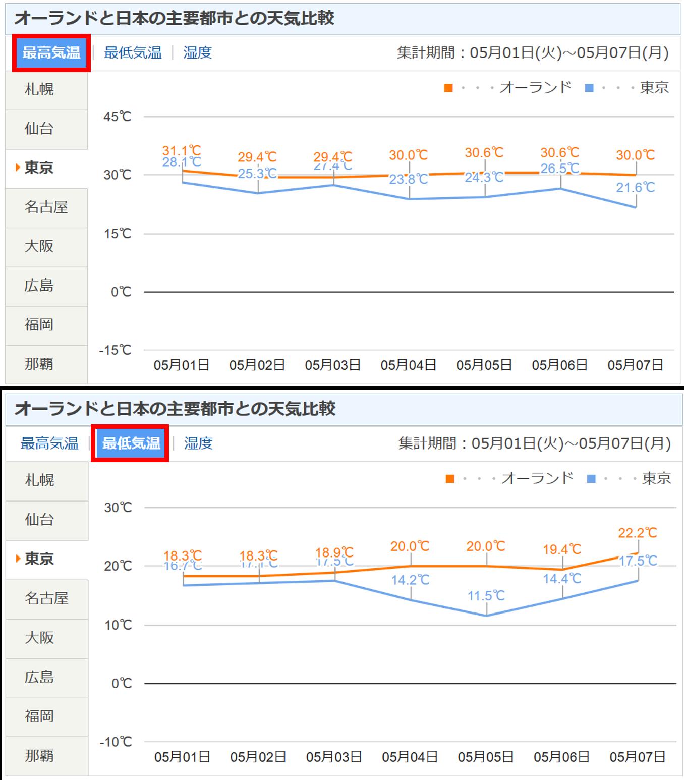 オーランドと日本の気温比較