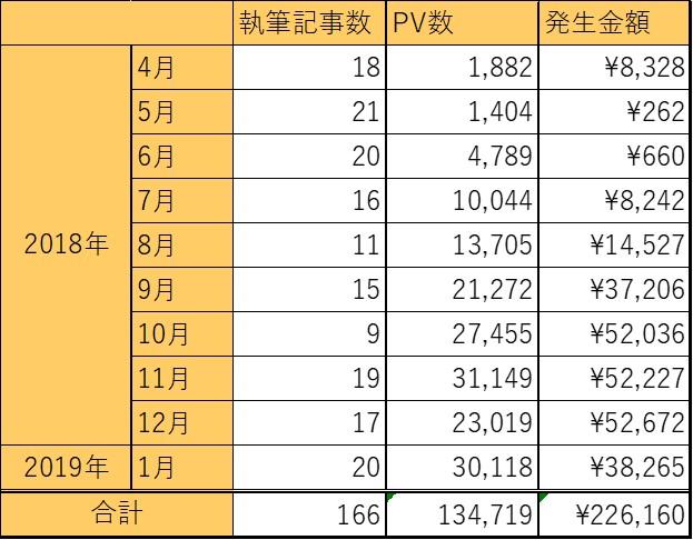 ブログ運営10ヵ月の記事数・PV・金額の表