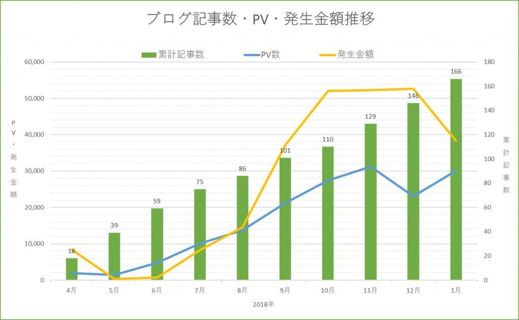 収益報告10か月目。PV・収益推移